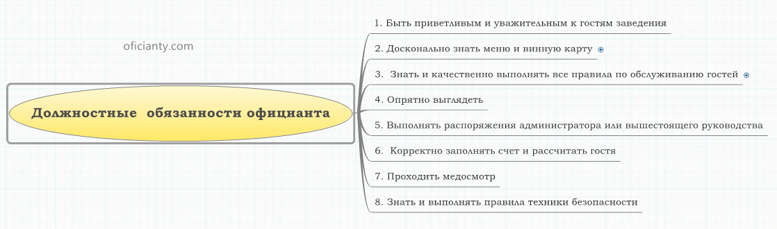Должностная инструкция официанта столовой в школе