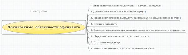 обязанности-официанта-карта